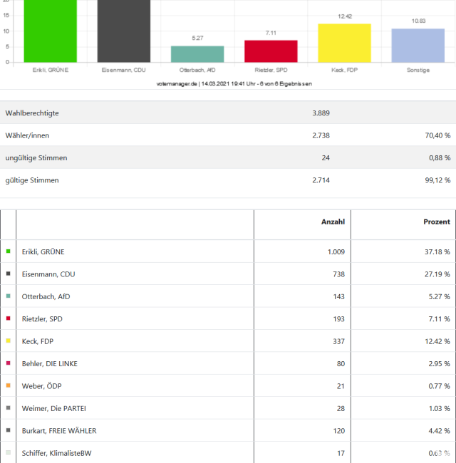 Ergebnis Landtagswahl 2021 Gemeinde Reichenau